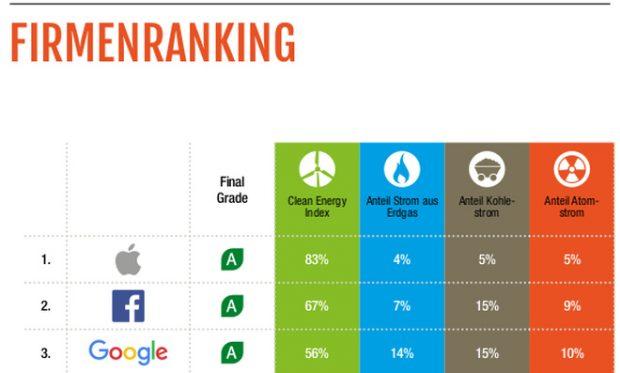 Greenpeace: Die großen Tech-Unternehmen im Energiecheck. (Grafik: Greenpeace)