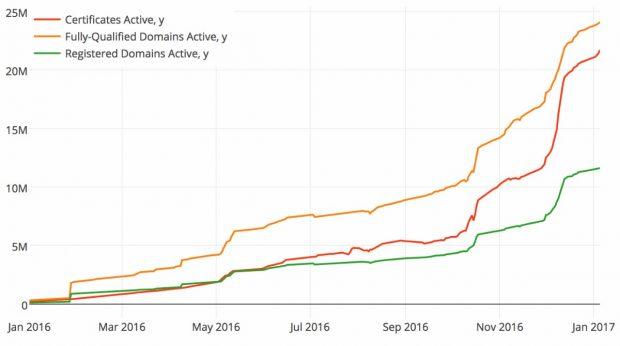 Let's Encrypt hat bereits mehr als 20 Millionen Zertifikate ausgestellt. (Grafik: Let's Encrypt)