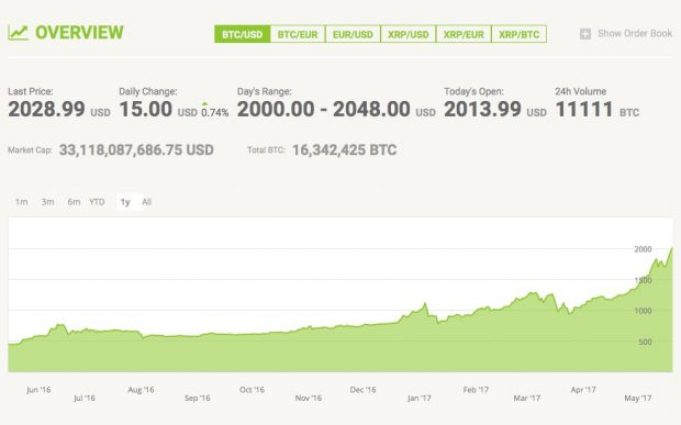 Bitcoin knackt erstmals 2000-Dollar-Marke