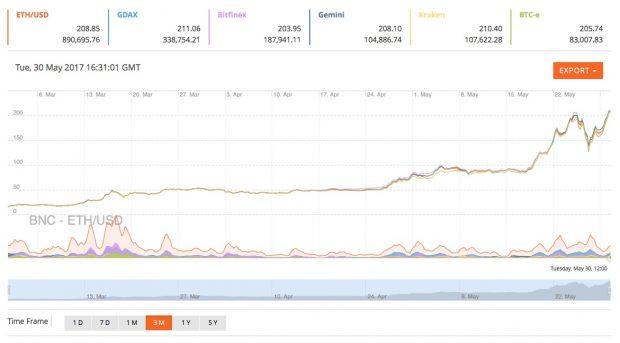 Digitalwährung: Bitcoin kostet erstmals mehr als 2000 Dollar