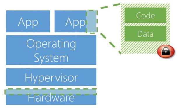 Microsoft ermöglicht Verarbeitung verschlüsselter Daten in Public Clouds