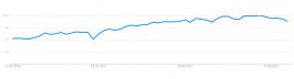 Google Trends: Anfragen zu React