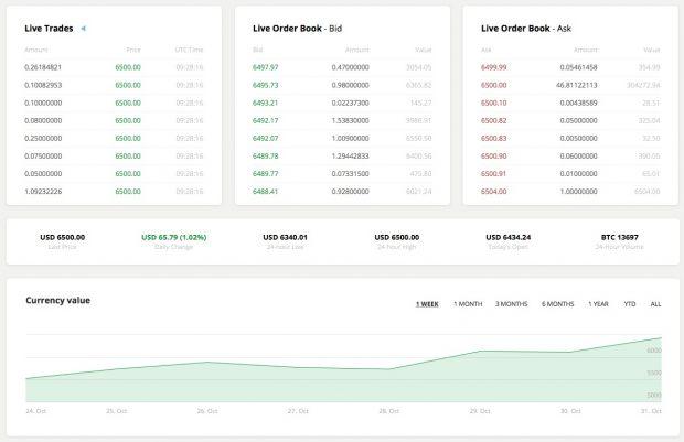 Bitcoin erreicht neuen Rekord nach Aussicht auf CME-Future