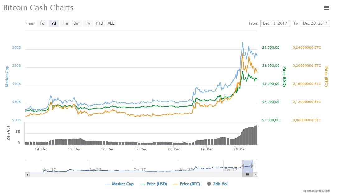 Börsenbetreiber ermittelt Bitcoin-Boom - Verdacht auf Insider-Handel