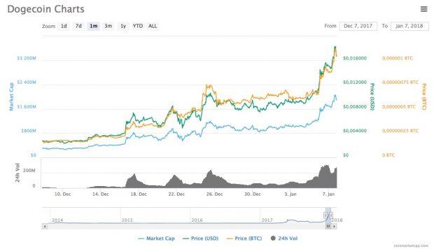 Ethereum und Ripple: Kurs auf Allzeithoch - Bitcoin und IOTA bleiben stabil