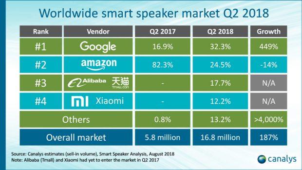 Globaler Smart-Speaker-Markt: Google Home überholt Amazon Echo