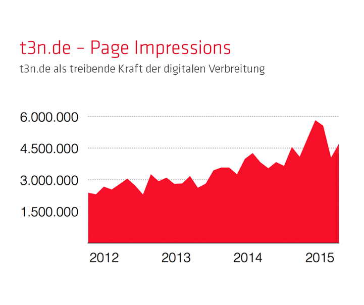 t3n.de - Page Impressions*